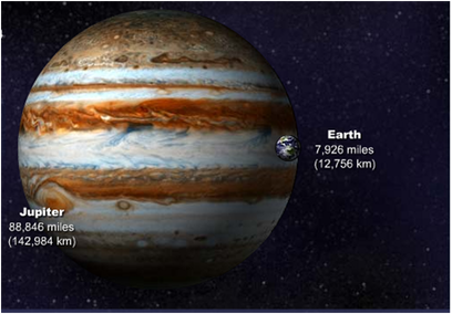 Size Comparision with Saturn & Earth - Our Solar System