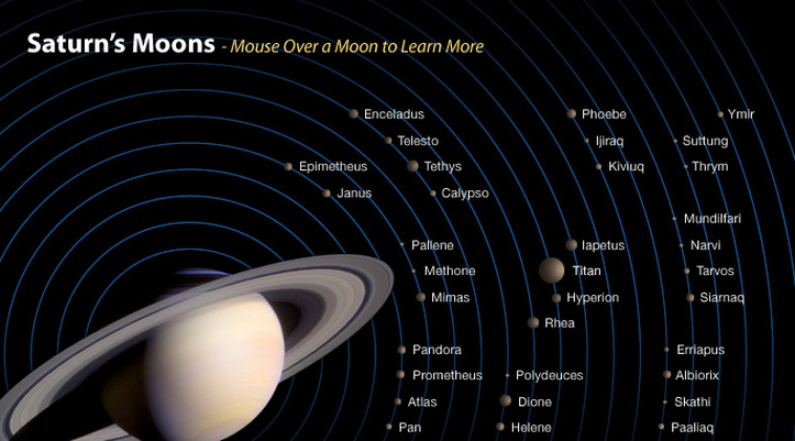 saturn and its moons and their positions - photo #46